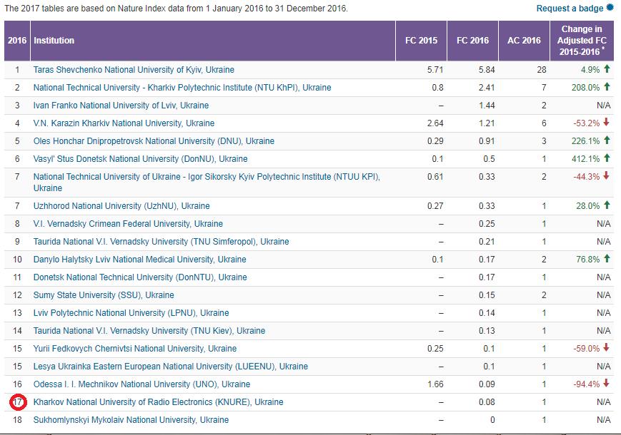 Nature Index