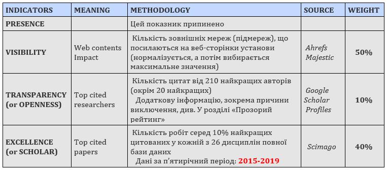 Webometrics