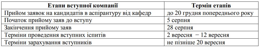Порядок подання документів на вступ до аспірантури