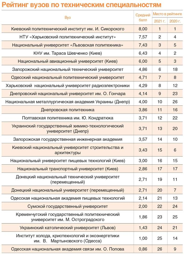 """According to the version of the """"Dengi.UA"""" portal NURE entered the TOP-10 universities"""