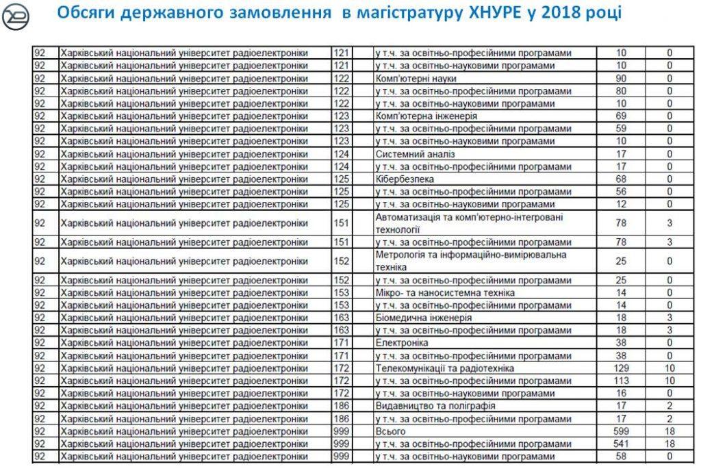 ХНУРЕ один із лідерів Харкова за обсягом державного замовлення