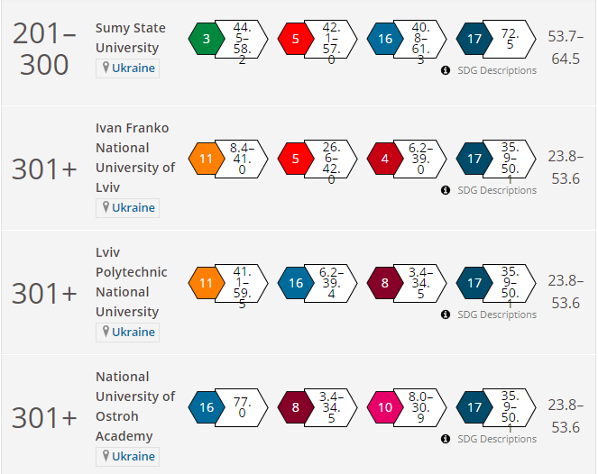 THE University Impact Rankings